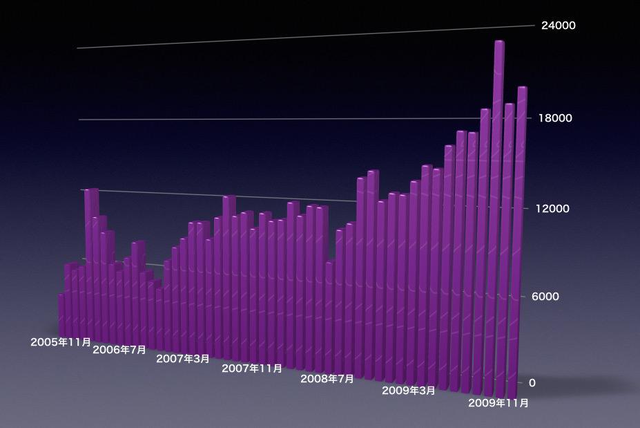 2005年〜2009年のアクセス数